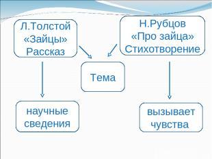 Л.Толстой «Зайцы» Рассказ научные сведения Тема Н.Рубцов «Про зайца» Стихотворен