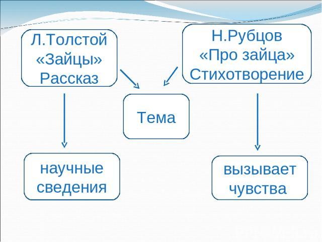 Л.Толстой «Зайцы» Рассказ научные сведения Тема Н.Рубцов «Про зайца» Стихотворение вызывает чувства