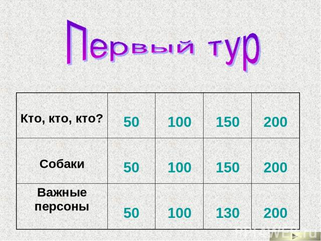 Кто, кто, кто? 50 100 150 200 Собаки 50 100 150 200 Важные персоны 50 100 130 200