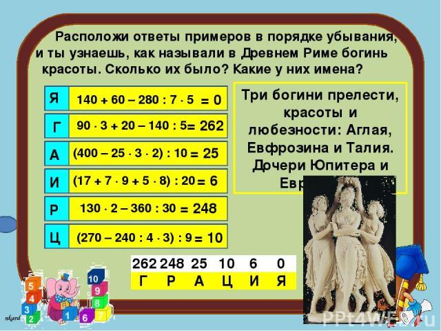 Расположи ответы примеров в порядке убывания, и ты узнаешь, как называли в Древнем Риме богинь красоты. Сколько их было? Какие у них имена? Я Г А И Р Ц 140 + 60 – 280 : 7 ∙ 5 90 ∙ 3 + 20 – 140 : 5 (400 – 25 ∙ 3 ∙ 2) : 10 (17 + 7 ∙ 9 + 5 ∙ 8) : 20 13…