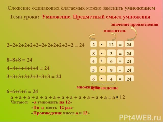Cложение одинаковых слагаемых можно заменить умножением Тема урока: Умножение. Предметный смысл умножения 2+2+2+2+2+2+2+2+2+2+2+2 = 24 8+8+8 = 24 4+4+4+4+4+4 = 24 3+3+3+3+3+3+3+3 = 24 6+6+6+6 = 24 множитель 2 12 = 24 8 3 = 24 4 6 = 24 3 6 8 4 = 24 2…