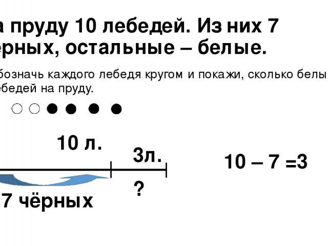 На пруду 10 лебедей. Из них 7 чёрных, остальные – белые. Обозначь каждого лебедя кругом и покажи, сколько белых лебедей на пруду. 10 л. 7 чёрных ? 10 – 7 =3 3л.