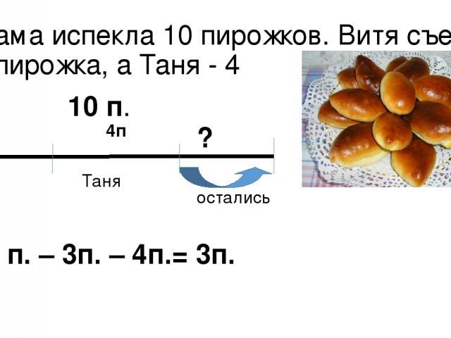 Мама испекла 10 пирожков. Витя съел 3 пирожка, а Таня - 4 10 п. Витя Таня ? остались 3п. 4п. 10 п. – 3п. – 4п.= 3п.
