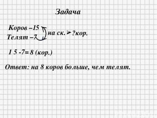1 5 -7= 8 (кор.) Ответ: на 8 коров больше, чем телят. Коров –15 Телят –7 на ск.