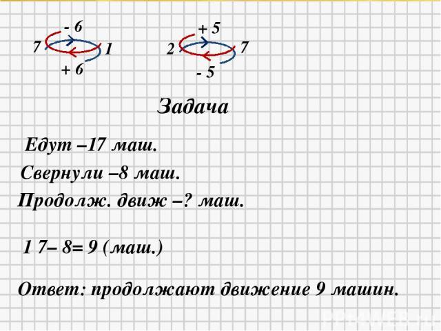 7 - 6 1 + 6 2 + 5 7 - 5 Задача Едут –17 маш. Свернули –8 маш. Продолж. движ –? маш. 1 7– 8= 9 (маш.) Ответ: продолжают движение 9 машин.