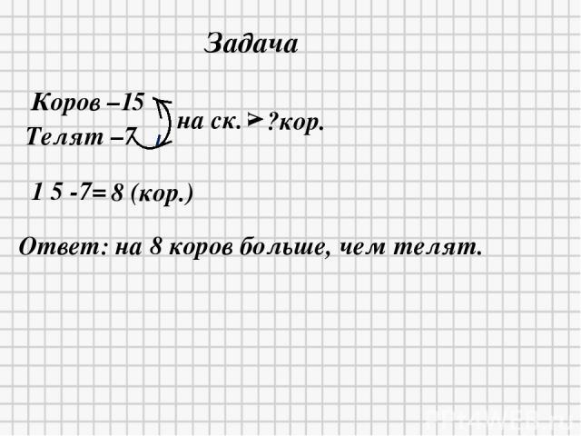 1 5 -7= 8 (кор.) Ответ: на 8 коров больше, чем телят. Коров –15 Телят –7 на ск. v ?кор. Задача