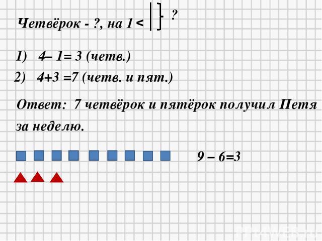 * * Четвёрок - ?, на 1 v ? 1) 4– 1= 3 (четв.) 2) 4+3 =7 (четв. и пят.) Ответ: 7 четвёрок и пятёрок получил Петя за неделю. 9 – 6=3