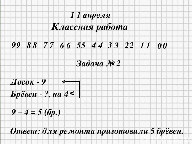 * * 1 1 апреля Классная работа 9 9 8 8 7 7 6 6 5 5 4 4 3 3 2 2 1 1 0 0 Задача № 2 Досок - 9 Брёвен - ?, на 4 v 9 – 4 = 5 (бр.) Ответ: для ремонта приготовили 5 брёвен.