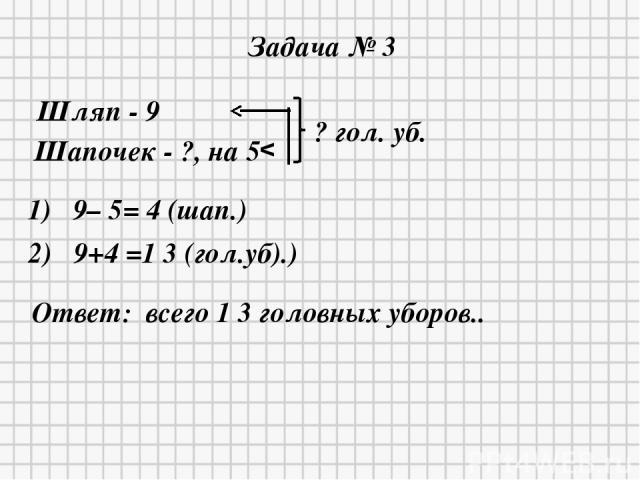 * * Задача № 3 Шляп - 9 Шапочек - ?, на 5 v ? гол. уб. 1) 9– 5= 4 (шап.) 2) 9+4 =1 3 (гол.уб).) Ответ: всего 1 3 головных уборов..