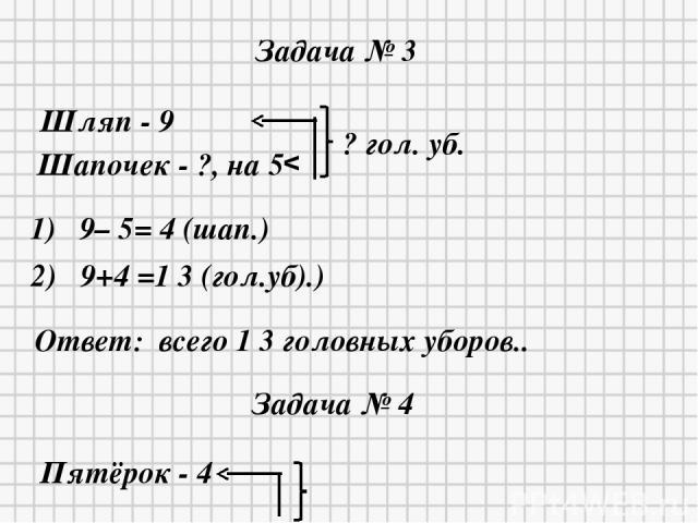 * * Задача № 3 Шляп - 9 Шапочек - ?, на 5 v ? гол. уб. 1) 9– 5= 4 (шап.) 2) 9+4 =1 3 (гол.уб).) Ответ: всего 1 3 головных уборов.. Задача № 4 Пятёрок - 4