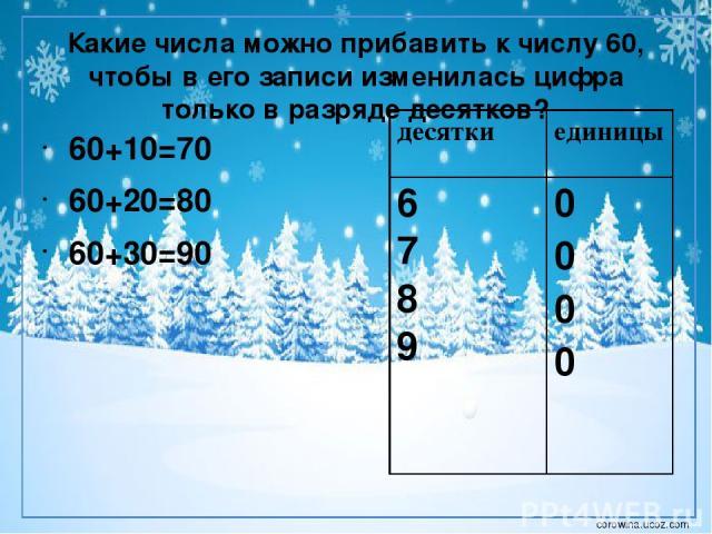 Какие числа можно прибавить к числу 60, чтобы в его записи изменилась цифра только в разряде десятков? 60+10=70 60+20=80 60+30=90 десятки единицы 6 7 8 9 0 0 0 0 corowina.ucoz.com