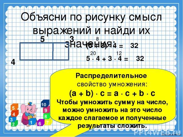 Объясни по рисунку смысл выражений и найди их значения: 5 3 4 (5 + 3) ∙ 4 = 5 ∙ 4 + 3 ∙ 4 = 8 32 20 12 32 Распределительное свойство умножения: (a + b) ∙ с = a ∙ с + b ∙ c Чтобы умножить сумму на число, можно умножить на это число каждое слагаемое и…