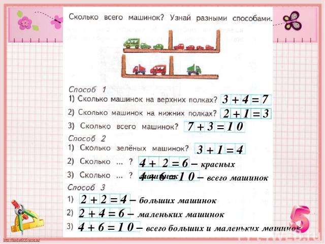 Работа в тетради стр. 62 № 2 3 + 4 = 7 2 + 1 = 3 7 + 3 = 1 0 3 + 1 = 4 4 + 2 = 6 – красных машинок 4 + 6 = 1 0 – всего машинок 2 + 2 = 4 – больших машинок 2 + 4 = 6 – маленьких машинок 4 + 6 = 1 0 – всего больших и маленьких машинок