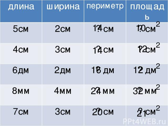 2 2 2 2 2 16 12 14 10 14 21 20 32 24 12 длина ширина периметр площадь 5см 2см ? см ? см 4см 3см ? см ? см 6дм 2дм ? дм ? дм 8мм 4мм ? мм ? мм 7см 3см ? см ? см