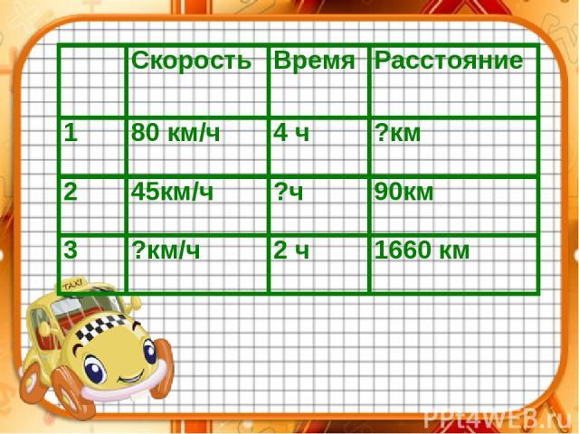 Скорость Время Расстояние 1 80 км/ч 4 ч ?км 2 45км/ч ?ч 90км 3 ?км/ч 2 ч 1660 км