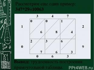 Вывод: трудоемкость построения прямоугольной таблицы. Рассмотрим еще один пример
