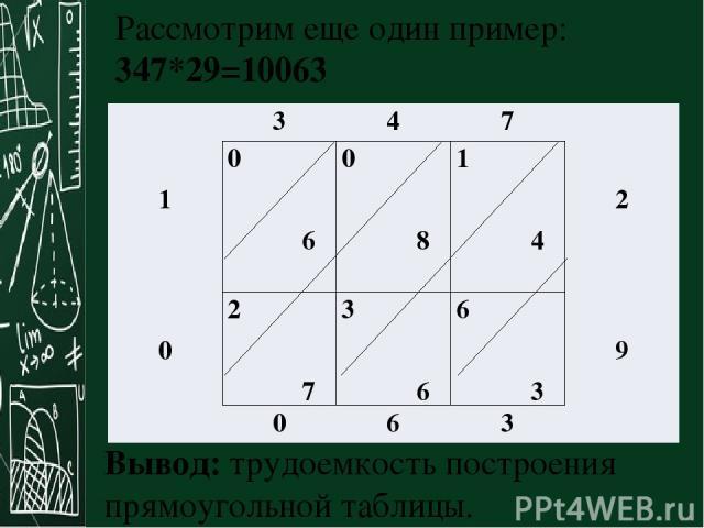 Вывод: трудоемкость построения прямоугольной таблицы. Рассмотрим еще один пример: 347*29=10063 3 4 7 1 0 6 0 8 1 4 2 0 2 7 3 6 6 3 9 0 6 3