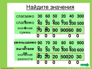 Найдите значения выражений слагаемое слагаемое значение суммы 300 600 500 200 40