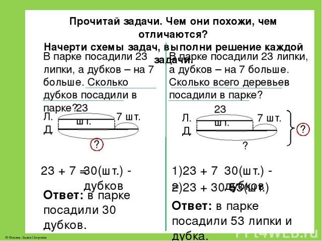 Прочитай задачи. Чем они похожи, чем отличаются? Начерти схемы задач, выполни решение каждой задачи. В парке посадили 23 липки, а дубков – на 7 больше. Сколько дубков посадили в парке? В парке посадили 23 липки, а дубков – на 7 больше. Сколько всего…