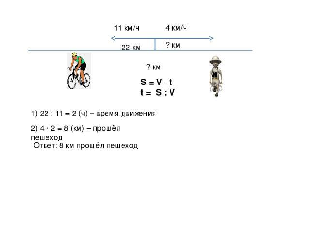11 км/ч 4 км/ч 22 км ? км ? км S = V ∙ t t = S : V 1) 22 : 11 = 2 (ч) – время движения 2) 4 ∙ 2 = 8 (км) – прошёл пешеход Ответ: 8 км прошёл пешеход.