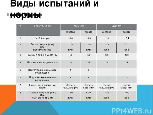 Виды испытаний и нормы II ступень (3-4 класс) № Вид испытания мальчики девочки серебро золото серебро золото 1 Бег 60 метров 10.6 10.0 11.0 10.4 2 Бег 600 метров (мин) или Бег 1500 метров 2.15 БУВ 2.08 БУВ 2.28 БУВ 2.20 БУВ 3 Прыжки в длину с места …