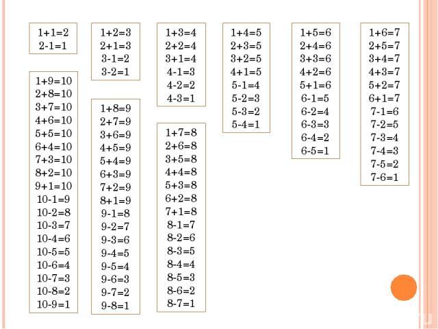 1+1=2 2-1=1 1+2=3 2+1=3 3-1=2 3-2=1 1+3=4 2+2=4 3+1=4 4-1=3 4-2=2 4-3=1 1+4=5 2+3=5 3+2=5 4+1=5 5-1=4 5-2=3 5-3=2 5-4=1 1+5=6 2+4=6 3+3=6 4+2=6 5+1=6 6-1=5 6-2=4 6-3=3 6-4=2 6-5=1 1+6=7 2+5=7 3+4=7 4+3=7 5+2=7 6+1=7 7-1=6 7-2=5 7-3=4 7-4=3 7-5=2 7-6…