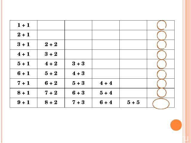 2 3 4 5 6 7 8 9 10 1 + 1 2 + 1 3 + 1 2 + 2 4 + 1 3 + 2 5 + 1 4 + 2 3+ 3 6 + 1 5 + 2 4 + 3 7 + 1 6 + 2 5 + 3 4 + 4 8 + 1 7 + 2 6 + 3 5 + 4 9 + 1 8 + 2 7 + 3 6 + 4 5 + 5