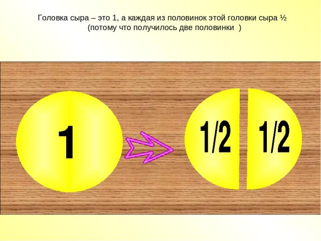 Головка сыра – это 1, а каждая из половинок этой головки сыра ½ (потому что получилось две половинки )