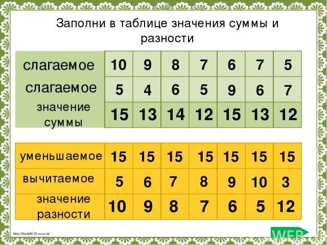 слагаемое слагаемое значение суммы 10 9 8 7 6 7 5 5 4 6 5 9 6 7 15 13 14 12 15 13 12 уменьшаемое вычитаемое значение разности 15 15 15 15 15 15 15 5 6 7 8 9 10 3 10 9 8 7 6 5 12 Заполни в таблице значения суммы и разности http://linda6035.ucoz.ru/