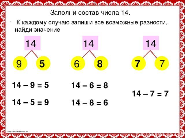 Заполни состав числа 14. 14 14 14 9 6 7 5 8 7 К каждому случаю запиши все возможные разности, найди значение 14 – 9 = 5 14 – 5 = 9 14 – 6 = 8 14 – 8 = 6 14 – 7 = 7 http://linda6035.ucoz.ru/