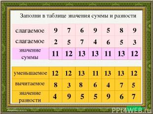 слагаемое слагаемое значение суммы 9 7 6 9 5 8 9 2 5 7 4 6 5 3 11 12 13 13 11 13