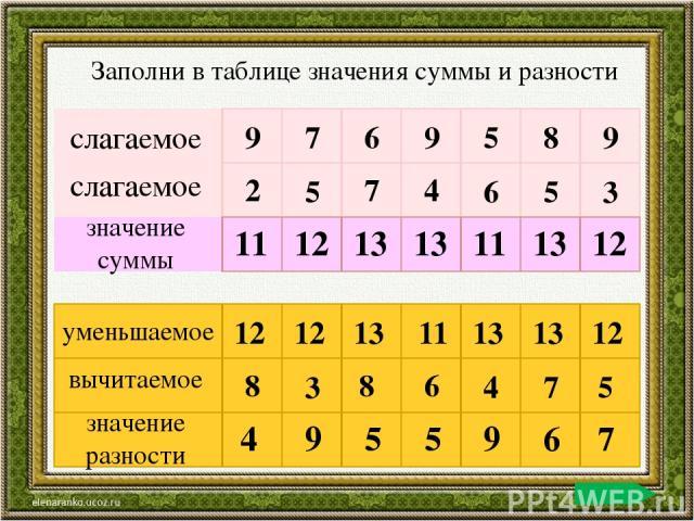 слагаемое слагаемое значение суммы 9 7 6 9 5 8 9 2 5 7 4 6 5 3 11 12 13 13 11 13 12 уменьшаемое вычитаемое значение разности 12 12 13 11 13 13 12 8 3 8 6 4 7 5 4 9 5 5 9 6 7 Заполни в таблице значения суммы и разности