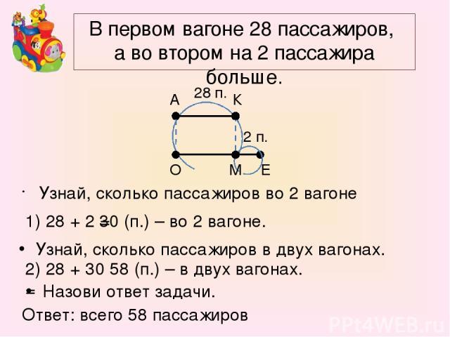 В первом вагоне 28 пассажиров, а во втором на 2 пассажира больше. Узнай, сколько пассажиров во 2 вагоне К А 2 п. 28 п. О М Е Узнай, сколько пассажиров в двух вагонах. Назови ответ задачи. 1) 28 + 2 = 30 (п.) – во 2 вагоне. 2) 28 + 30 = 58 (п.) – в д…