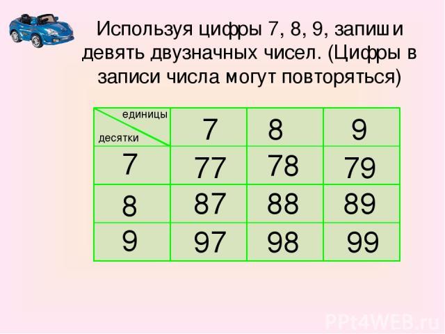 единицы десятки 7 8 9 7 8 9 77 78 79 87 88 89 97 98 99 Используя цифры 7, 8, 9, запиши девять двузначных чисел. (Цифры в записи числа могут повторяться)