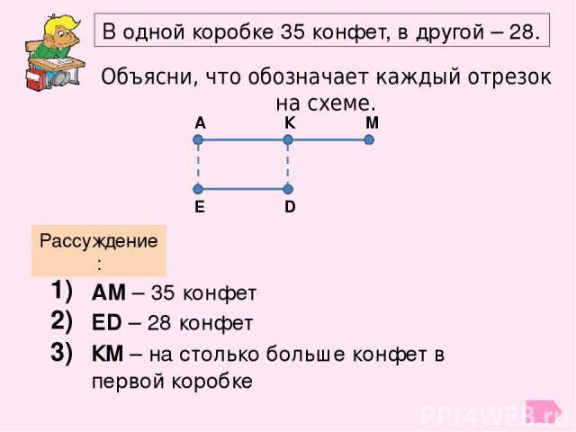 Объясни, что обозначает каждый отрезок на схеме. В одной коробке 35 конфет, в другой – 28. А К М Е D Рассуждение: 1) АМ – 35 конфет 2) ED – 28 конфет 3) КМ – на столько больше конфет в первой коробке