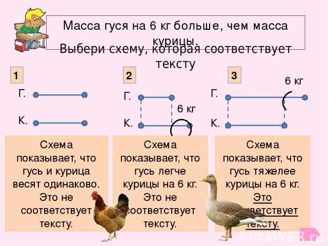 Выбери схему, которая соответствует тексту Масса гуся на 6 кг больше, чем масса курицы. Г. К. К. Г. 6 кг К. Г. 6 кг 1 2 3 Схема показывает, что гусь и курица весят одинаково. Это не соответствует тексту. Схема показывает, что гусь легче курицы на 6 …