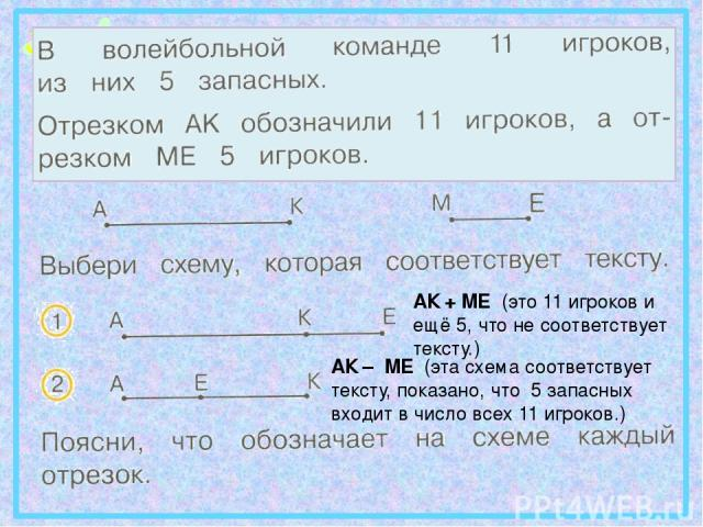АК + МЕ (это 11 игроков и ещё 5, что не соответствует тексту.) АК – МЕ (эта схема соответствует тексту, показано, что 5 запасных входит в число всех 11 игроков.)