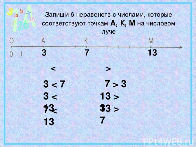Запиши 6 неравенств с числами, которые соответствуют точкам А, К, М на числовом луче 3 7 13 < > 3 < 7 3 < 13 7 < 13 7 > 3 13 > 3 13 > 7