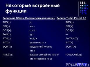 Запись на QBasic Математическая запись Запись Turbo Pascal 7.0 ABS(x) |x| ABS(x)