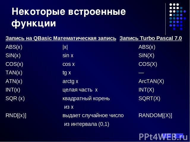 Запись на QBasic Математическая запись Запись Turbo Pascal 7.0 ABS(x) |x| ABS(x) SIN(x) sin x SIN(X) COS(x) cos x COS(X) TAN(x) tg x — ATN(x) arctg x ArcTAN(X) INT(x) целая часть х INT(X) SQR (x) квадратный корень SQRT(X) из х RND[(x)] выдает случай…