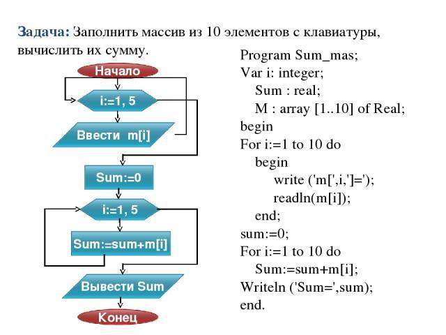 Program Sum_mas; Var i: integer; Sum : real; M : array [1..10] of Real; begin For i:=1 to 10 do begin write ('m[',i,']='); readln(m[i]); end; sum:=0; For i:=1 to 10 do Sum:=sum+m[i]; Writeln ('Sum=',sum); end. Задача: Заполнить массив из 10 элементо…