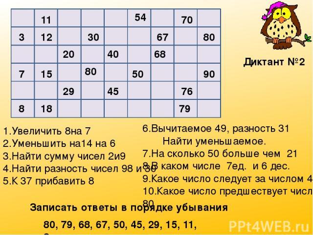 11 54 70 3 12 30 67 80 20 40 68 7 15 80 50 90 29 45 76 8 18 79 1.Увеличить 8на 7 2.Уменьшить на14 на 6 3.Найти сумму чисел 2и9 4.Найти разность чисел 98 и 30 5.К 37 прибавить 8 6.Вычитаемое 49, разность 31 Найти уменьшаемое. 7.На сколько 50 больше ч…