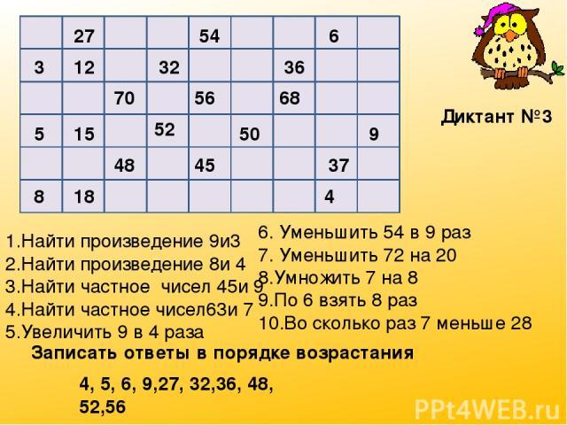 27 54 6 3 12 32 36 70 56 68 5 15 52 50 9 48 45 37 8 18 4 1.Найти произведение 9и3 2.Найти произведение 8и 4 3.Найти частное чисел 45и 9 4.Найти частное чисел63и 7 5.Увеличить 9 в 4 раза 6. Уменьшить 54 в 9 раз 7. Уменьшить 72 на 20 8.Умножить 7 на 8…
