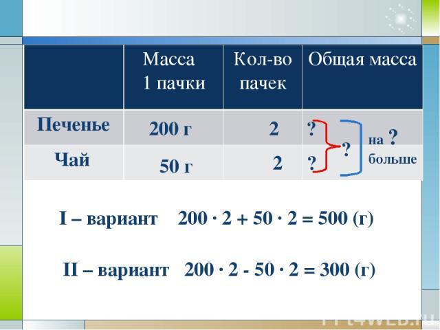 200 г 50 г 2 2 ? ? ? на ? больше I – вариант 200 · 2 + 50 · 2 = 500 (г) II – вариант 200 · 2 - 50 · 2 = 300 (г) Масса 1 пачки Кол-во пачек Общая масса Печенье Чай