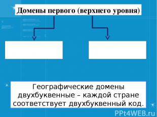 Домены первого (верхнего уровня) Географические Административные Географические