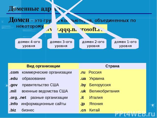 Доменные адреса Домен – это группа компьютеров, объединенных по некоторому признаку. www.qqq.microsoft.ru домен 1-ого уровня домен 2-ого уровня домен 3-ого уровня домен 4-ого уровня Вид организации Страна .comкоммерческие организации .ruРоссия .eduо…