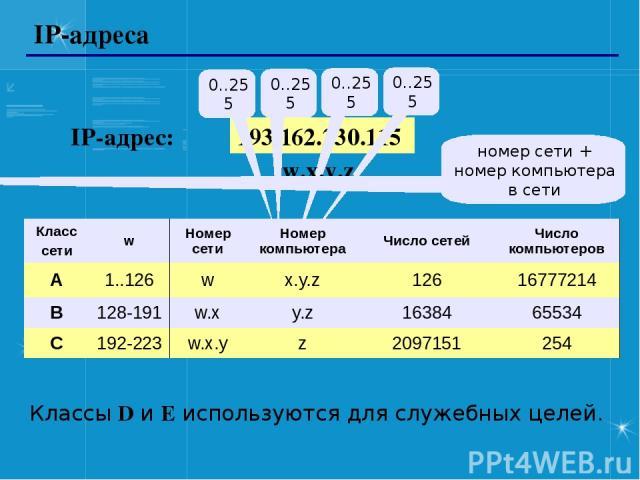 IP-адреса 193.162.230.115 0..255 0..255 0..255 0..255 IP-адрес: w.x.y.z номер сети + номер компьютера в сети Классы D и E используются для служебных целей. Класс сети w Номер сети Номер компьютера Число сетей Число компьютеров A 1..126 w x.y.z 126 1…