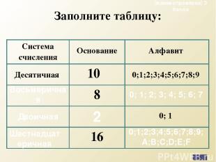 Заполните таблицу: Восьмеричная 0; 1; 2; 3; 4; 5; 6; 7 Двоичная 2 Шестнадцатерич