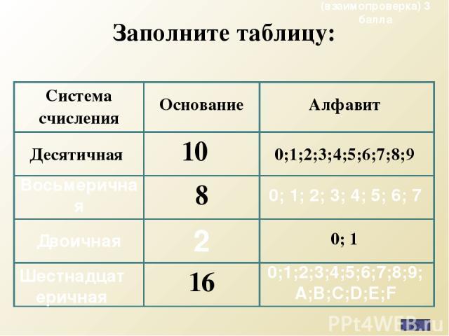 Заполните таблицу: Восьмеричная 0; 1; 2; 3; 4; 5; 6; 7 Двоичная 2 Шестнадцатеричная 0;1;2;3;4;5;6;7;8;9; A;B;C;D;E;F (взаимопроверка) 3 балла Система счисления Основание Алфавит Десятичная 10  0;1;2;3;4;5;6;7;8;9 8 0; 1 16