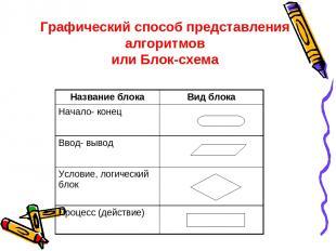 Графический способ представления алгоритмов или Блок-схема Название блока Вид бл